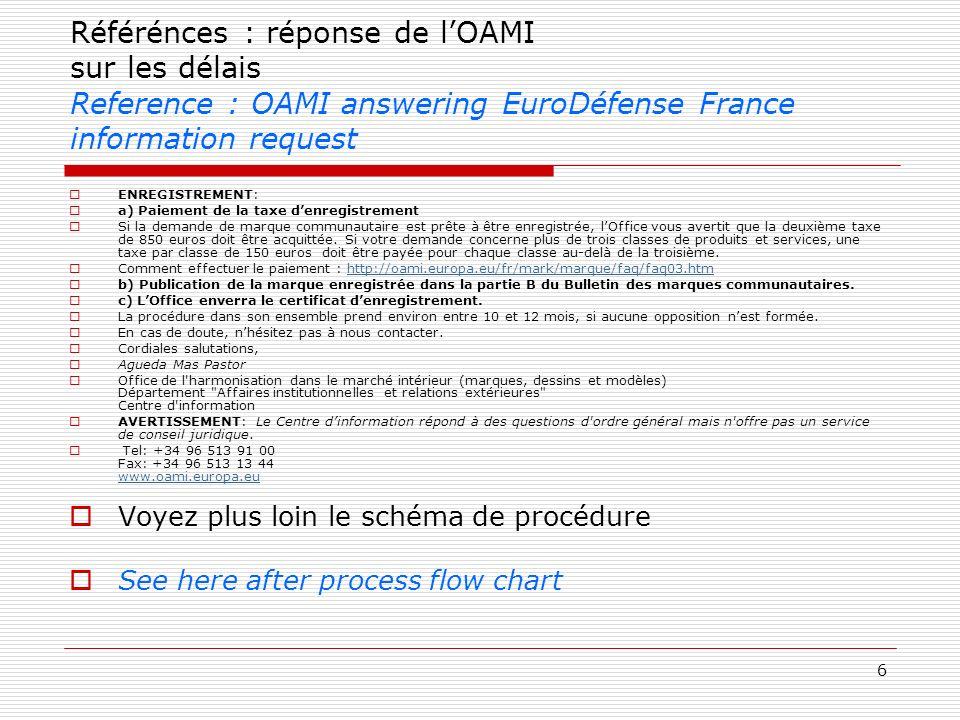 6 Référénces : réponse de lOAMI sur les délais Reference : OAMI answering EuroDéfense France information request ENREGISTREMENT: a) Paiement de la tax