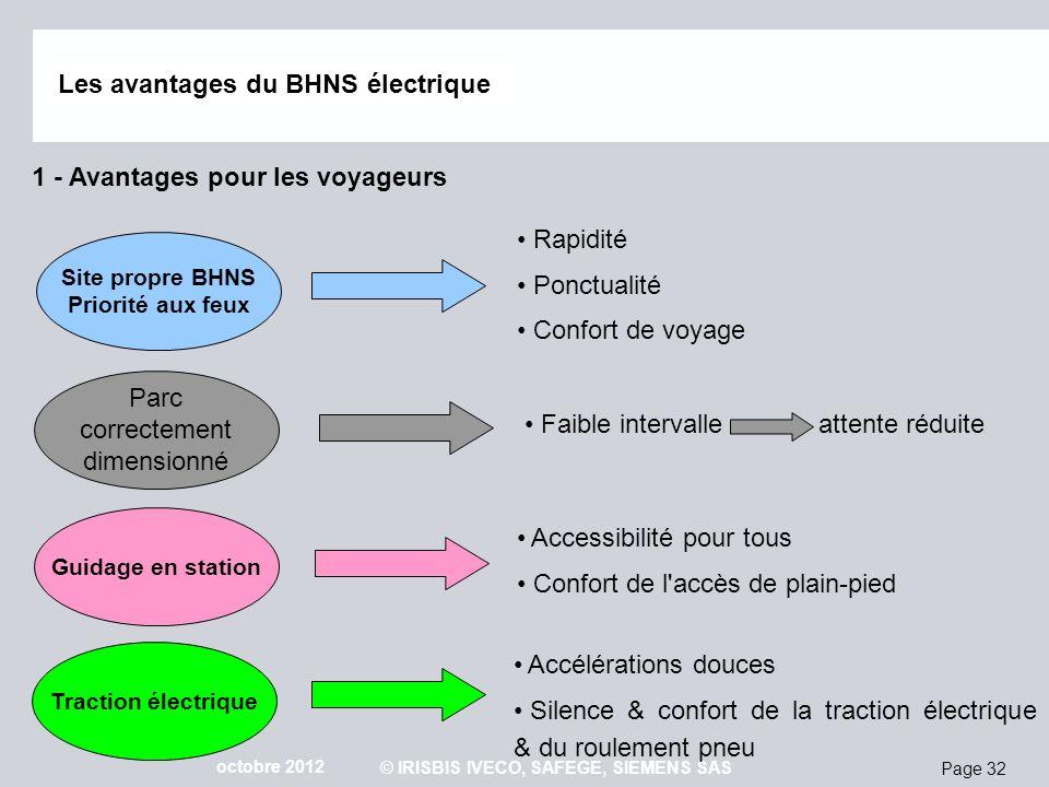Page 32 octobre 2012 © IRISBIS IVECO, SAFEGE, SIEMENS SAS Les avantages du BHNS électrique 1 - Avantages pour les voyageurs Rapidité Ponctualité Confo