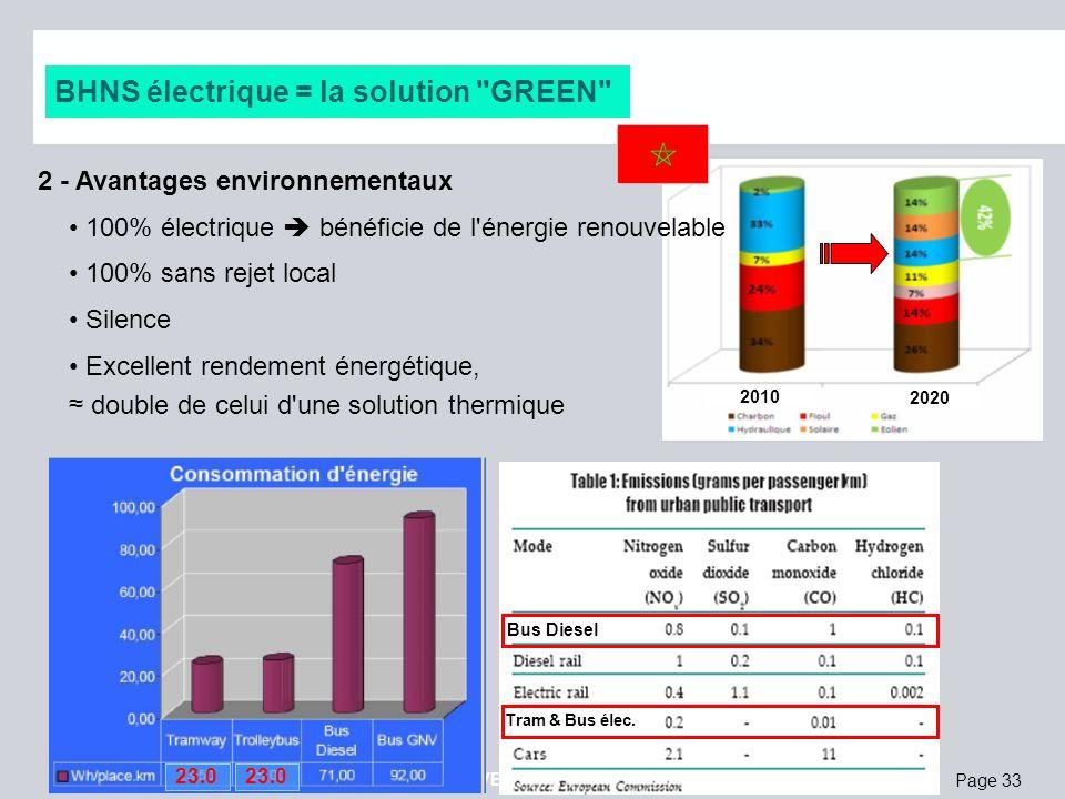 Page 33 octobre 2012 © IRISBIS IVECO, SAFEGE, SIEMENS SAS Les avantages du BHNS électrique BHNS électrique = la solution