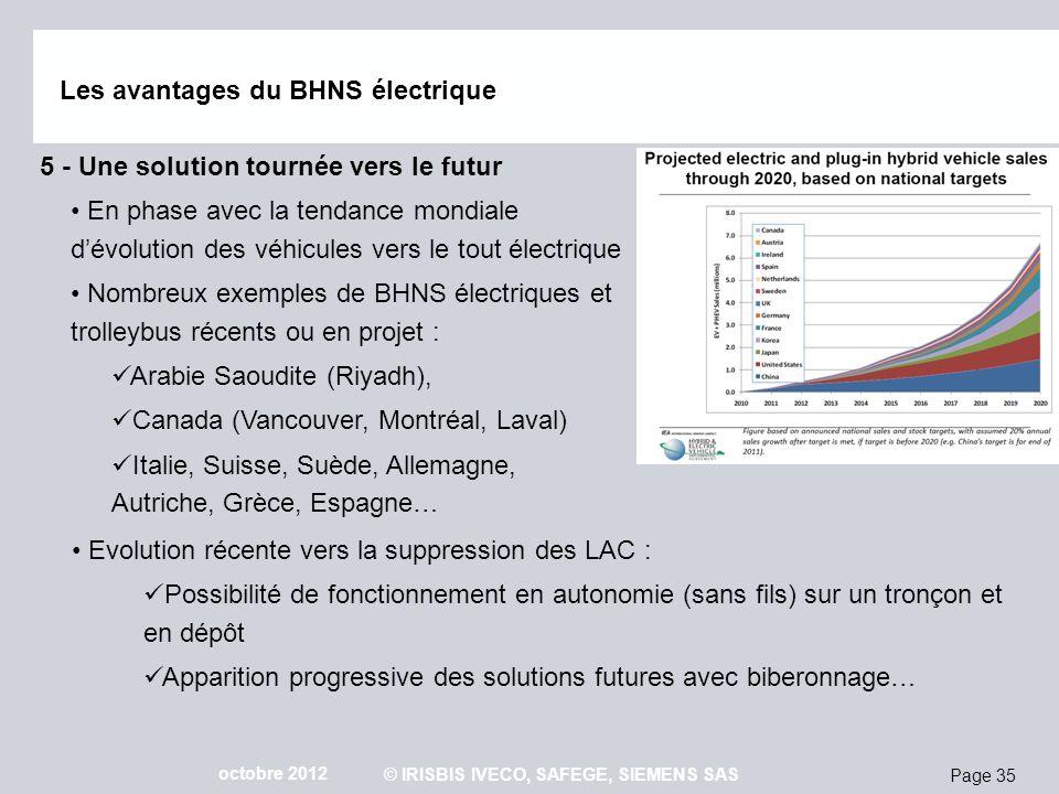 Page 35 octobre 2012 © IRISBIS IVECO, SAFEGE, SIEMENS SAS Les avantages du BHNS électrique 5 - Une solution tournée vers le futur En phase avec la ten
