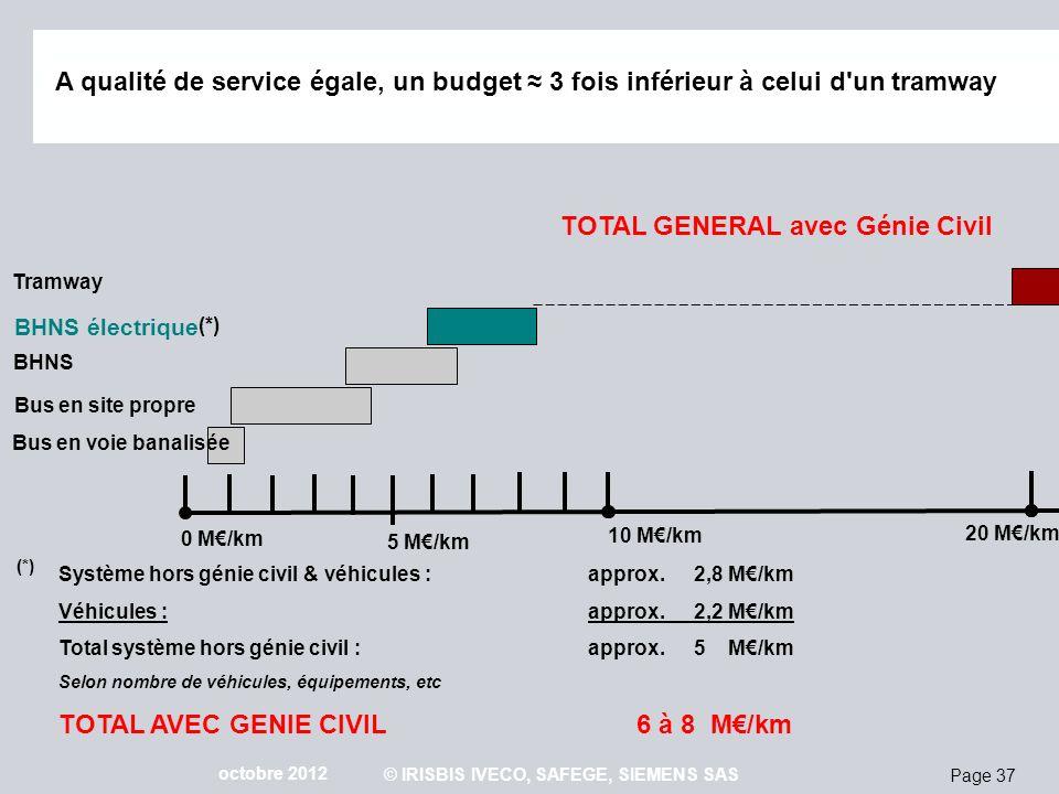 Page 37 octobre 2012 © IRISBIS IVECO, SAFEGE, SIEMENS SAS BHNS électrique (*) Système hors génie civil & véhicules : approx. 2,8 M/km Véhicules :appro