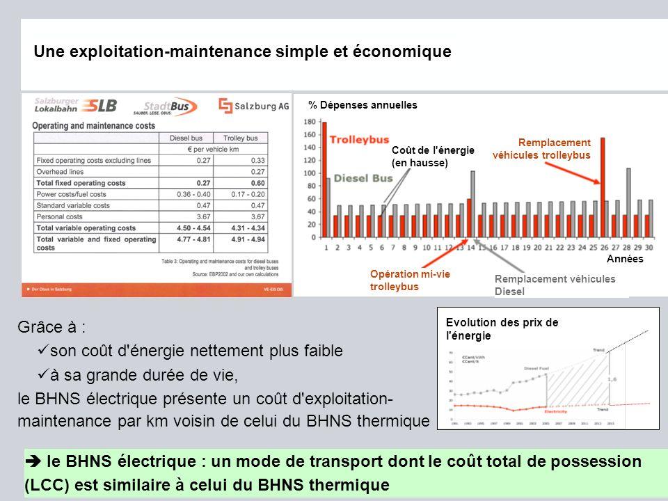 Page 38 octobre 2012 © IRISBIS IVECO, SAFEGE, SIEMENS SAS Autobus Diesel Une exploitation-maintenance simple et économique Evolution des prix de l'éne