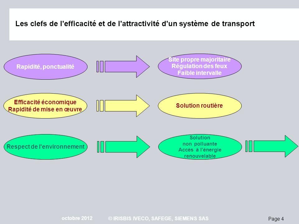 Page 4 octobre 2012 © IRISBIS IVECO, SAFEGE, SIEMENS SAS Rapidité, ponctualité Site propre majoritaire Régulation des feux Faible intervalle Efficacit