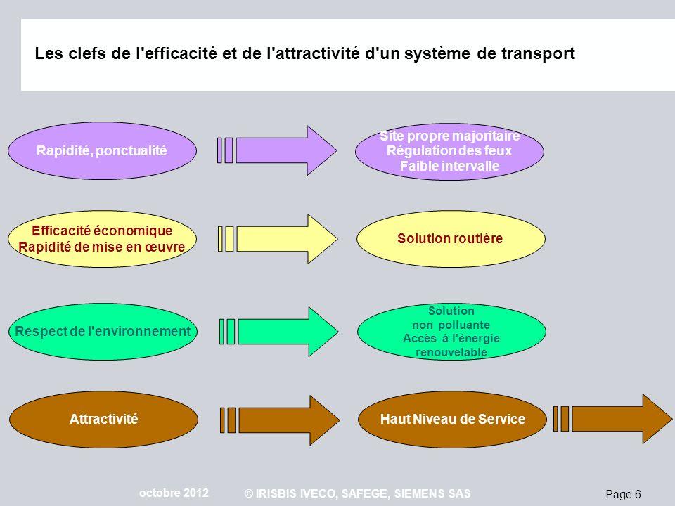Page 37 octobre 2012 © IRISBIS IVECO, SAFEGE, SIEMENS SAS BHNS électrique (*) Système hors génie civil & véhicules : approx.