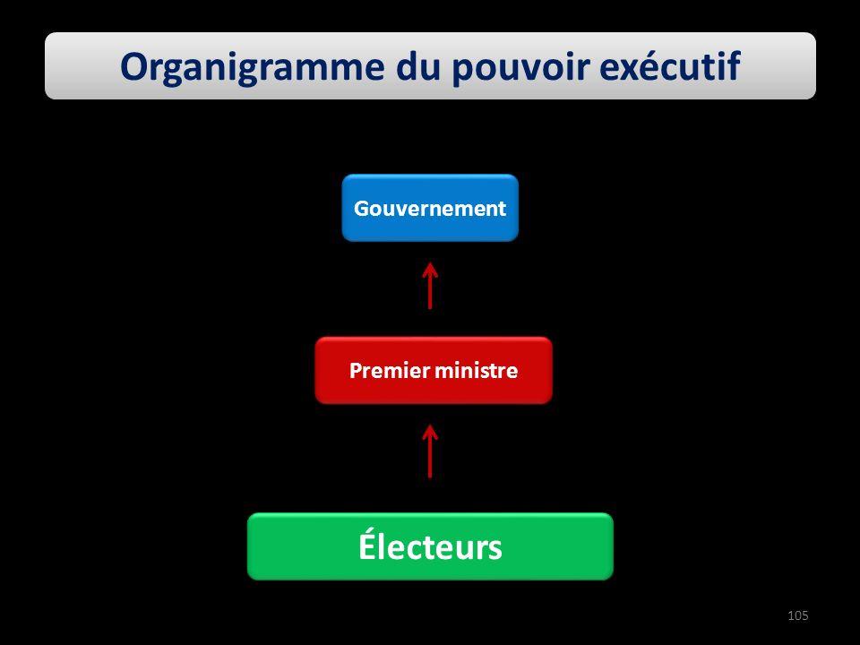 Premier ministre Électeurs Organigramme du pouvoir exécutif Gouvernement 105
