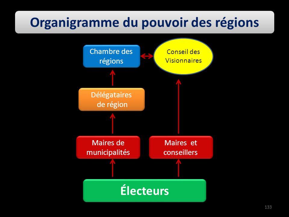 Maires de municipalités Délégataires de région Délégataires de région Électeurs Organigramme du pouvoir des régions Chambre des régions 133 Conseil de