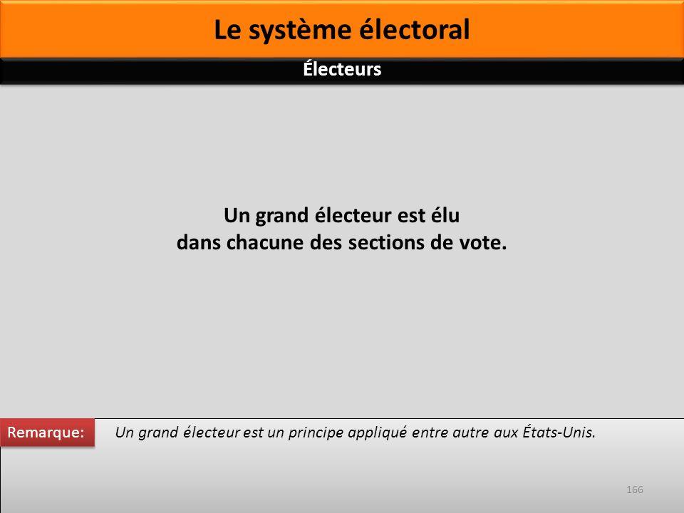 Un grand électeur est un principe appliqué entre autre aux États-Unis. Un grand électeur est élu dans chacune des sections de vote. Remarque: 166 Élec