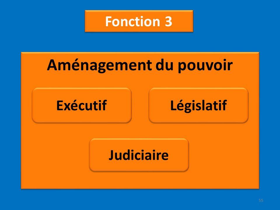 Aménagement du pouvoir Fonction 3 Exécutif Judiciaire Législatif 55