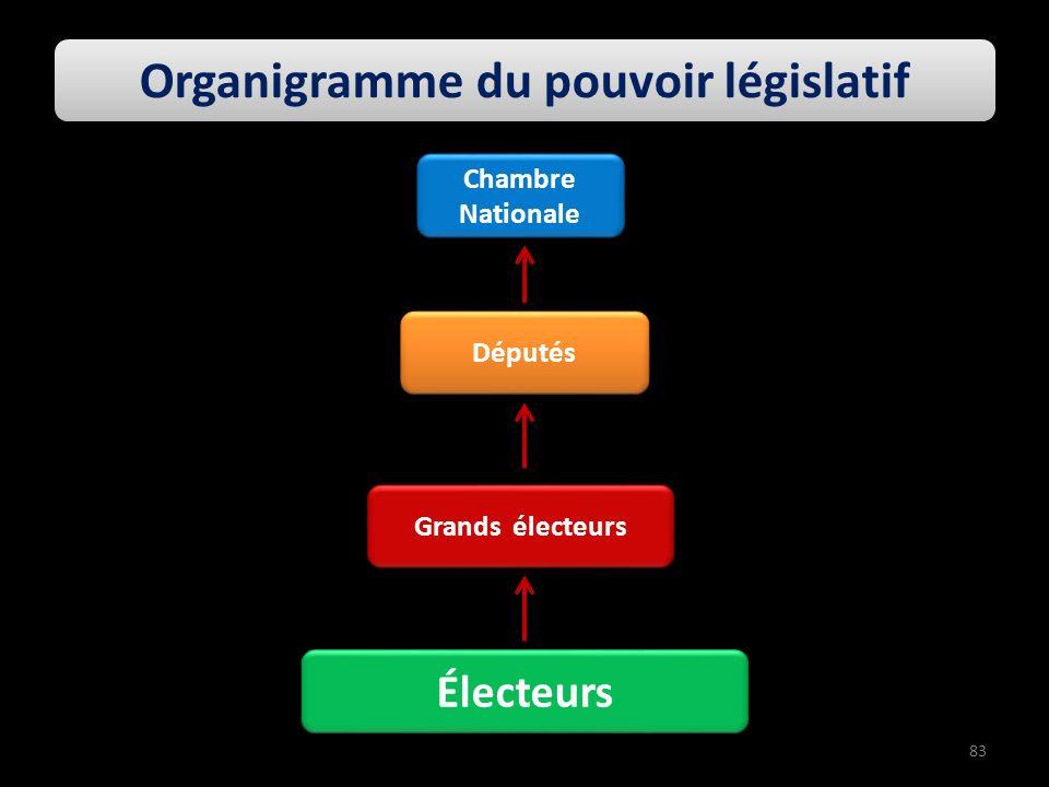 Députés Grands électeurs Électeurs Organigramme du pouvoir législatif Chambre Nationale 83