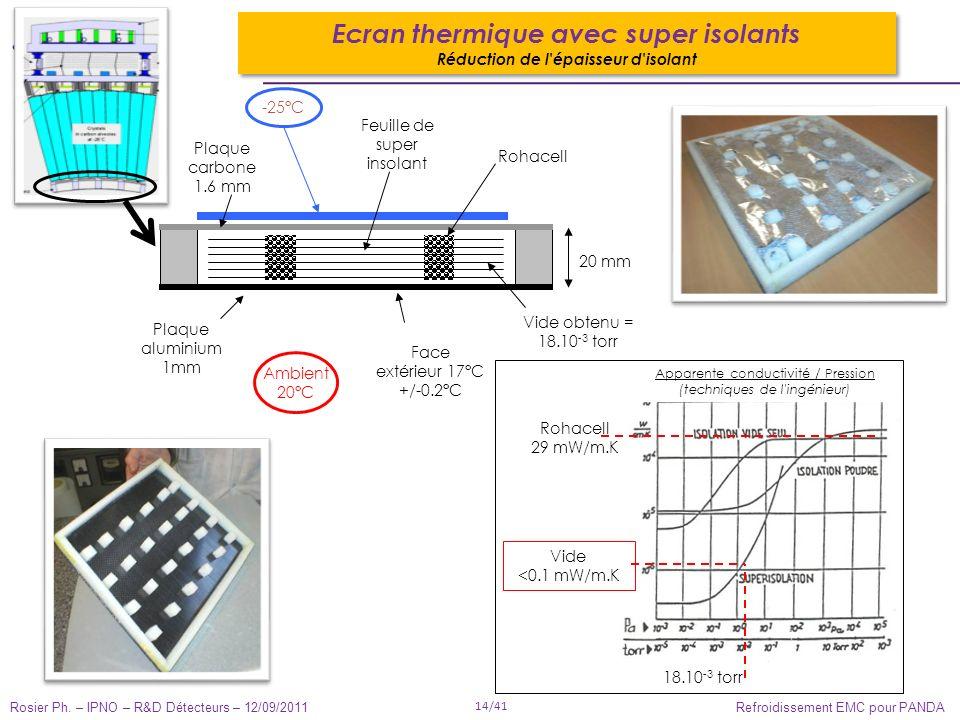 Rosier Ph. – IPNO – R&D Détecteurs – 12/09/2011 14/41 Refroidissement EMC pour PANDA Ecran thermique avec super isolants Réduction de l'épaisseur d'is
