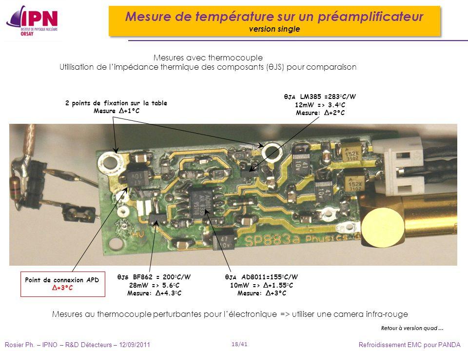 Rosier Ph. – IPNO – R&D Détecteurs – 12/09/2011 18/41 Refroidissement EMC pour PANDA θ JA AD8011=155°C/W 10mW => Δ+ 1.55°C Mesure: Δ+3°C θ JS BF862 =