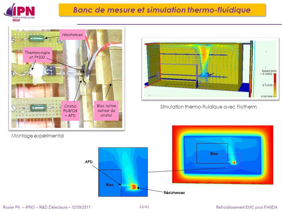 Rosier Ph. – IPNO – R&D Détecteurs – 12/09/2011 20/41 Refroidissement EMC pour PANDA Simulation thermo-fluidique avec Flotherm Bloc Banc de mesure et