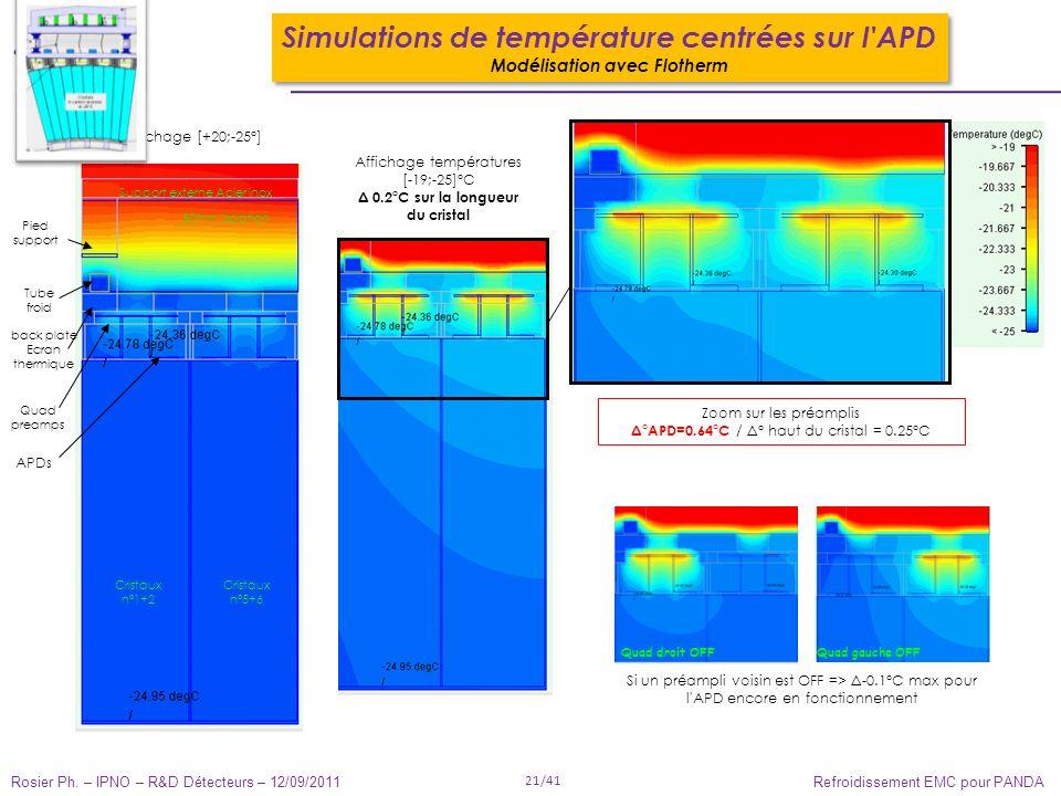 Rosier Ph. – IPNO – R&D Détecteurs – 12/09/2011 21/41 Refroidissement EMC pour PANDA Affichage températures [-19;-25]°C Δ 0.2°C sur la longueur du cri