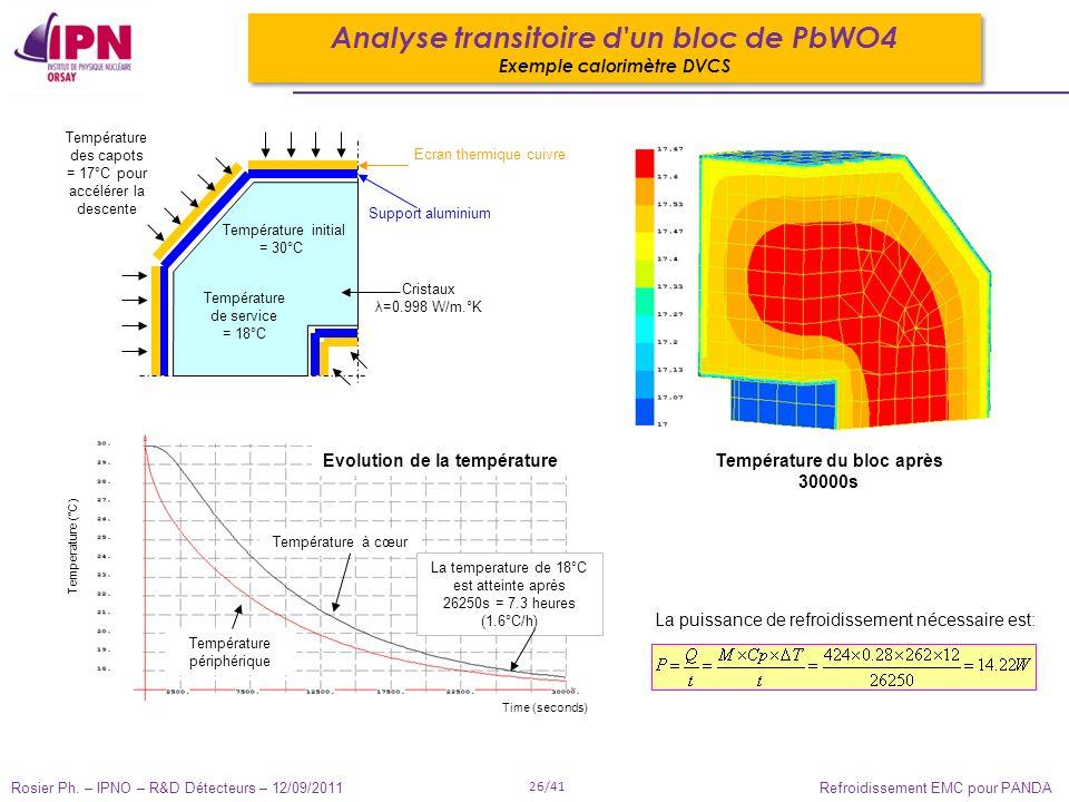 Rosier Ph. – IPNO – R&D Détecteurs – 12/09/2011 26/41 Refroidissement EMC pour PANDA Evolution de la température Température à cœur Température périph
