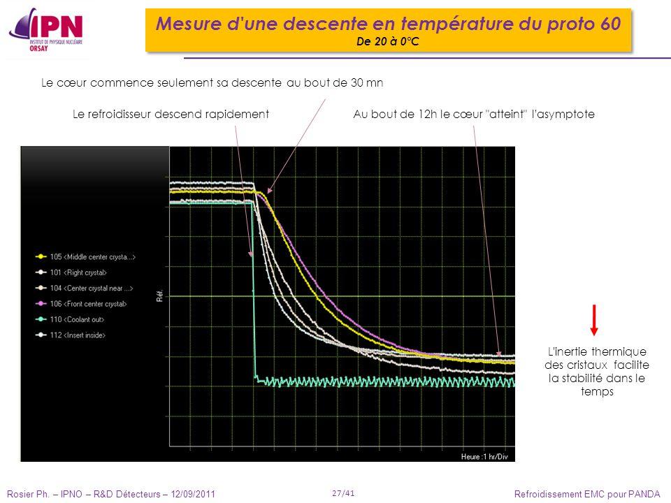 Rosier Ph. – IPNO – R&D Détecteurs – 12/09/2011 27/41 Refroidissement EMC pour PANDA Le cœur commence seulement sa descente au bout de 30 mn Mesure d'