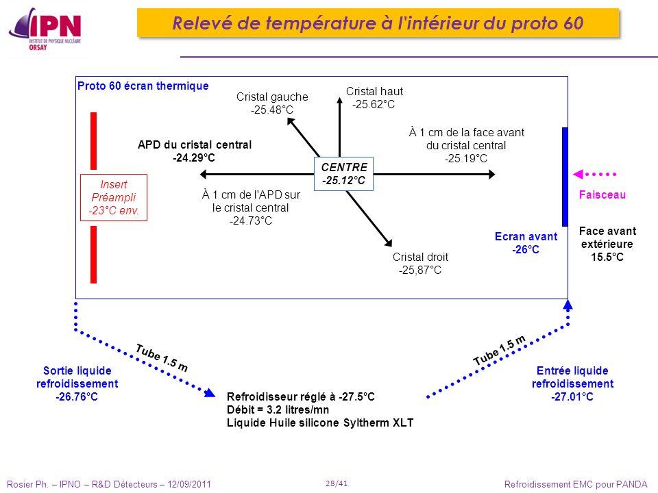 Rosier Ph. – IPNO – R&D Détecteurs – 12/09/2011 28/41 Refroidissement EMC pour PANDA Cristal droit -25,87°C Cristal haut -25.62°C Cristal gauche -25.4