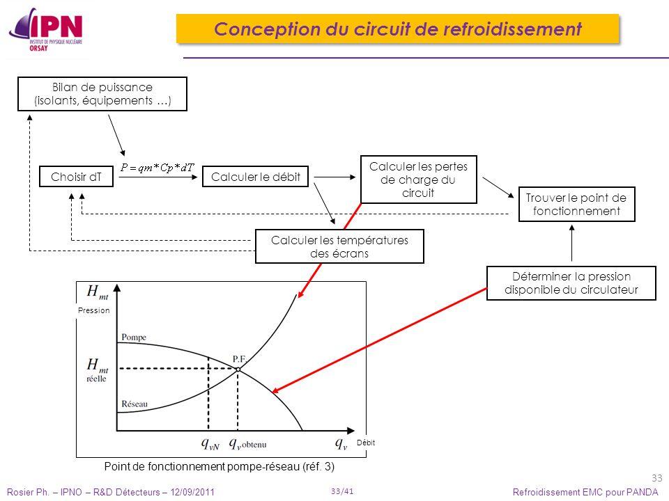 Rosier Ph. – IPNO – R&D Détecteurs – 12/09/2011 33/41 Refroidissement EMC pour PANDA 33 Conception du circuit de refroidissement Choisir dTCalculer le