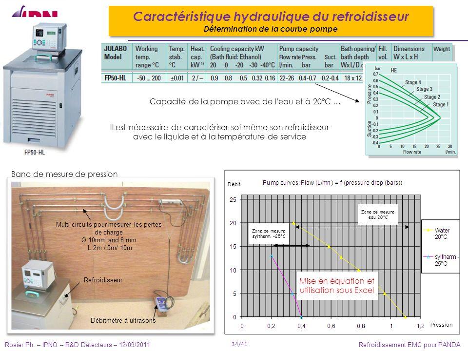 Rosier Ph. – IPNO – R&D Détecteurs – 12/09/2011 34/41 Refroidissement EMC pour PANDA Caractéristique hydraulique du refroidisseur Détermination de la