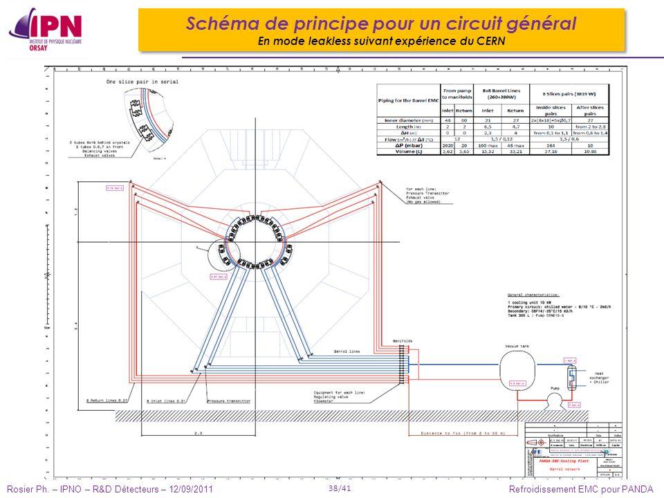 Rosier Ph. – IPNO – R&D Détecteurs – 12/09/2011 38/41 Refroidissement EMC pour PANDA Schéma de principe pour un circuit général En mode leakless suiva