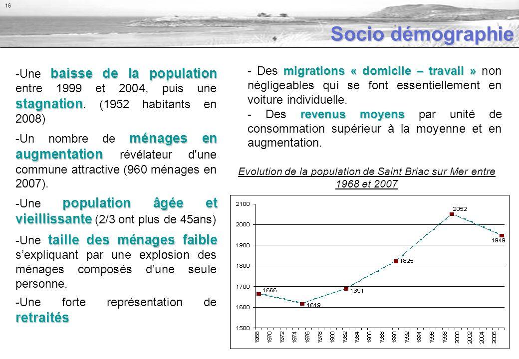 Socio démographie baisse de la population stagnation -Une baisse de la population entre 1999 et 2004, puis une stagnation.