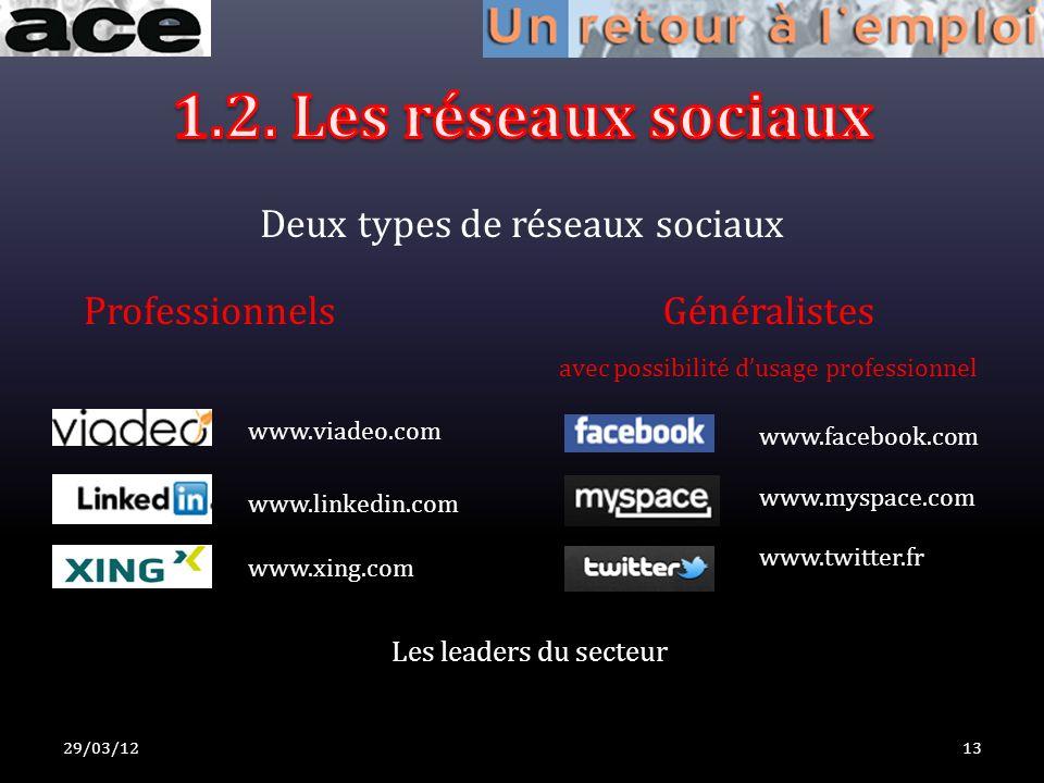 Deux types de réseaux sociaux 29/03/1213 ProfessionnelsGénéralistes avec possibilité dusage professionnel www.viadeo.com www.linkedin.com www.xing.com www.facebook.com www.myspace.com Les leaders du secteur www.twitter.fr