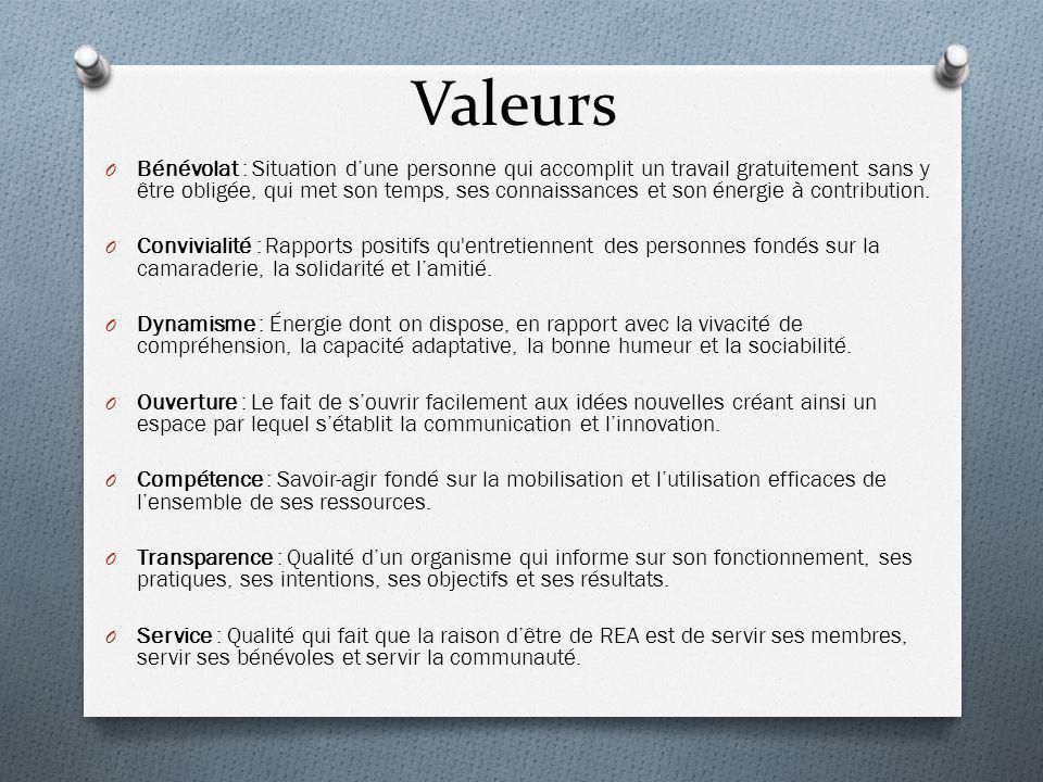 Valeurs O Bénévolat : Situation dune personne qui accomplit un travail gratuitement sans y être obligée, qui met son temps, ses connaissances et son énergie à contribution.