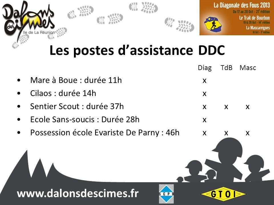 www.dalonsdescimes.fr Les postes dassistance DDC DiagTdBMasc Mare à Boue : durée 11hx Cilaos : durée 14hx Sentier Scout : durée 37hxxx Ecole Sans-souc