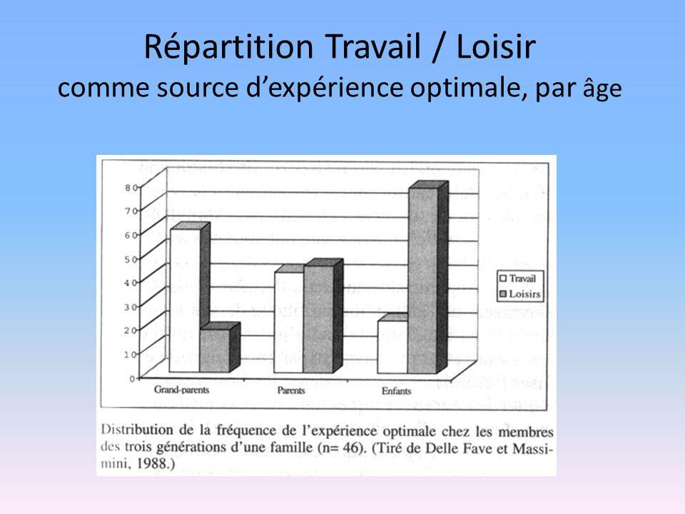 Répartition Travail / Loisir comme source dexpérience optimale, par âge