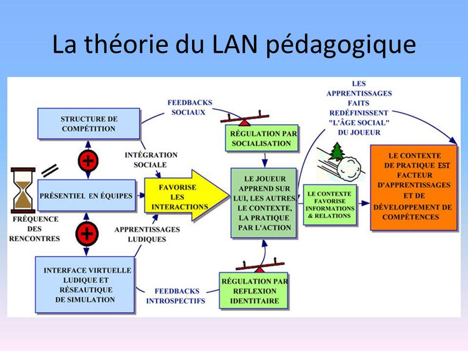 La théorie du LAN pédagogique
