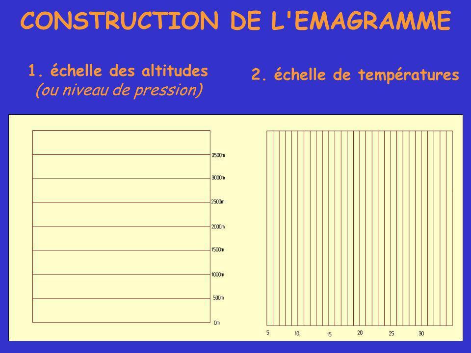 CONSTRUCTION DE L EMAGRAMME 1. échelle des altitudes (ou niveau de pression) 2.