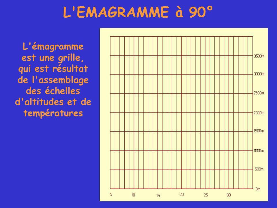 L EMAGRAMME à 90° L émagramme est une grille, qui est résultat de l assemblage des échelles d altitudes et de températures