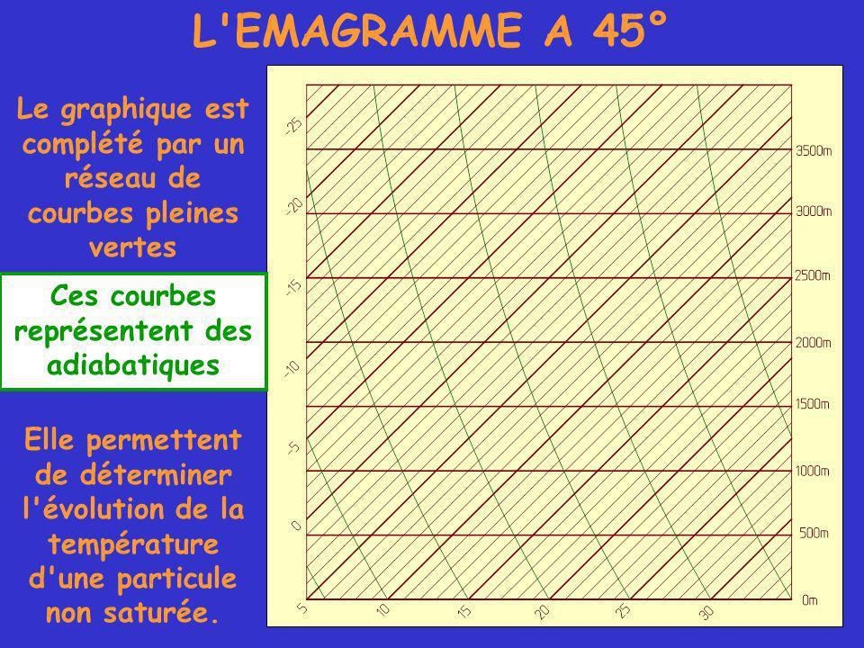 L EMAGRAMME A 45° Le graphique est complété par un réseau de courbes pleines vertes Ces courbes représentent des adiabatiques Elle permettent de déterminer l évolution de la température d une particule non saturée.