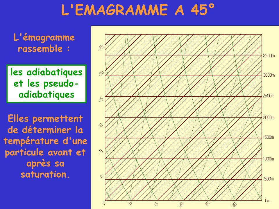 L EMAGRAMME A 45° L émagramme rassemble : les adiabatiques et les pseudo- adiabatiques Elles permettent de déterminer la température d une particule avant et après sa saturation.