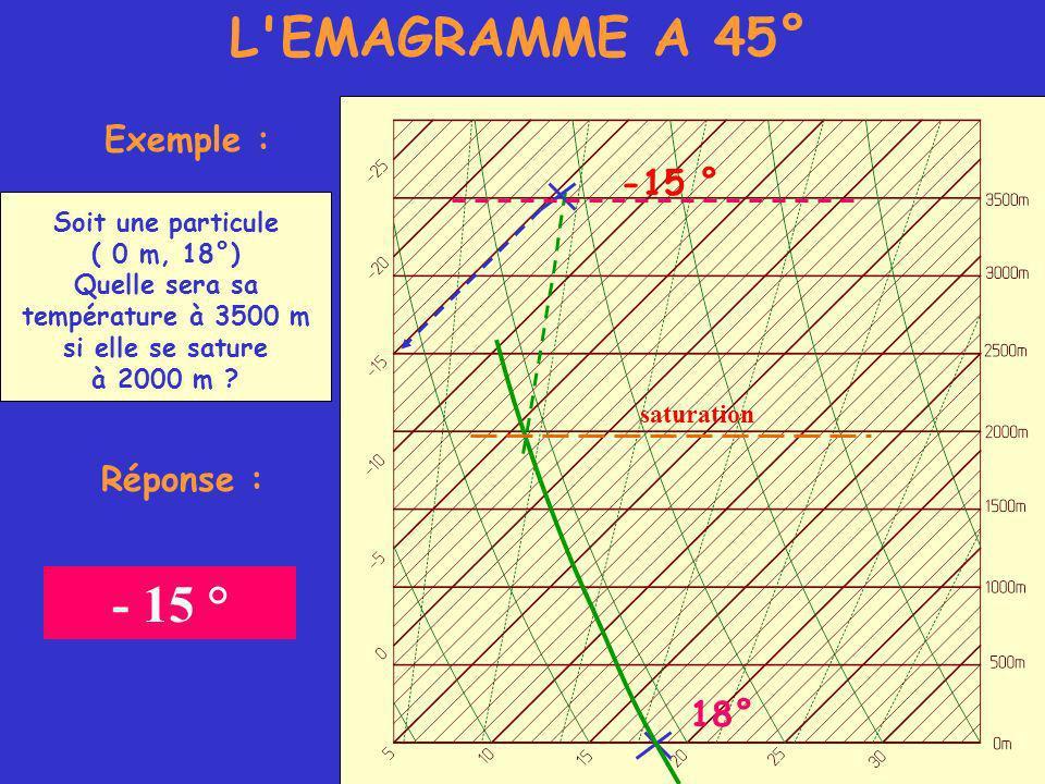 L EMAGRAMME A 45° Exemple : Soit une particule ( 0 m, 18°) Quelle sera sa température à 3500 m si elle se sature à 2000 m .