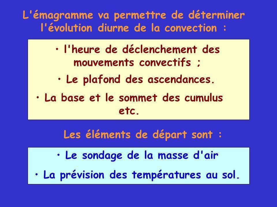 L émagramme va permettre de déterminer l évolution diurne de la convection : Le sondage de la masse d air La prévision des températures au sol.