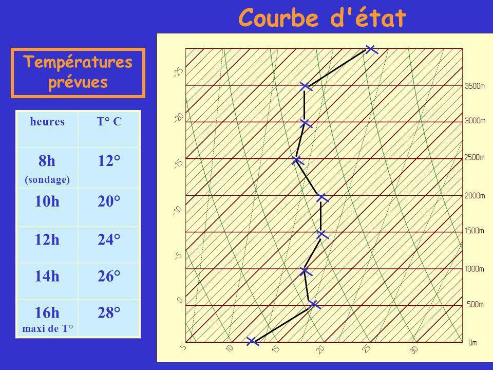 heuresT° C 8h (sondage) 12° 10h20° 12h24° 14h26° 16h maxi de T° 28° Températures prévues Courbe d état