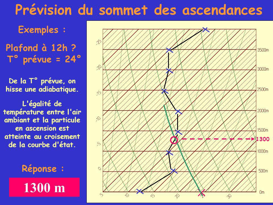 Prévision du sommet des ascendances Exemples : Plafond à 12h .