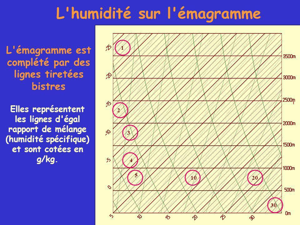 L humidité sur l émagramme L émagramme est complété par des lignes tiretées bistres Elles représentent les lignes d égal rapport de mélange (humidité spécifique) et sont cotées en g/kg.