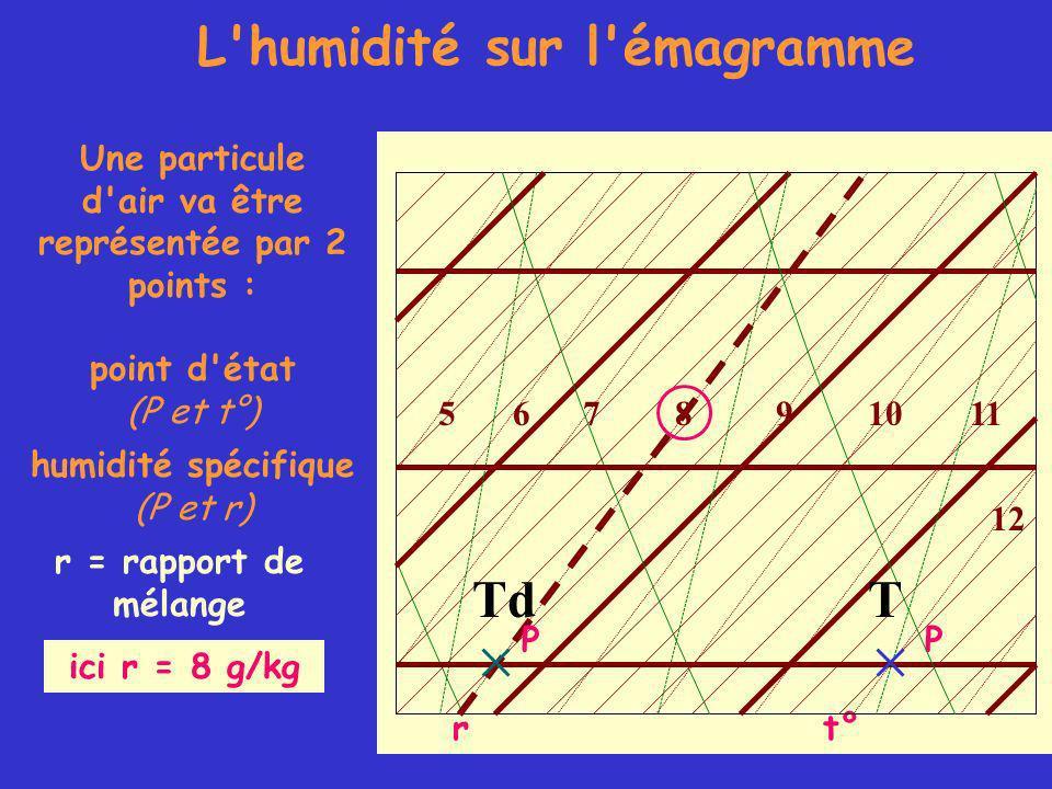 Une particule d air va être représentée par 2 points : point d état (P et t°) humidité spécifique (P et r) r = rapport de mélange L humidité sur l émagramme ici r = 8 g/kg t° P r TTd 105678911 12 P
