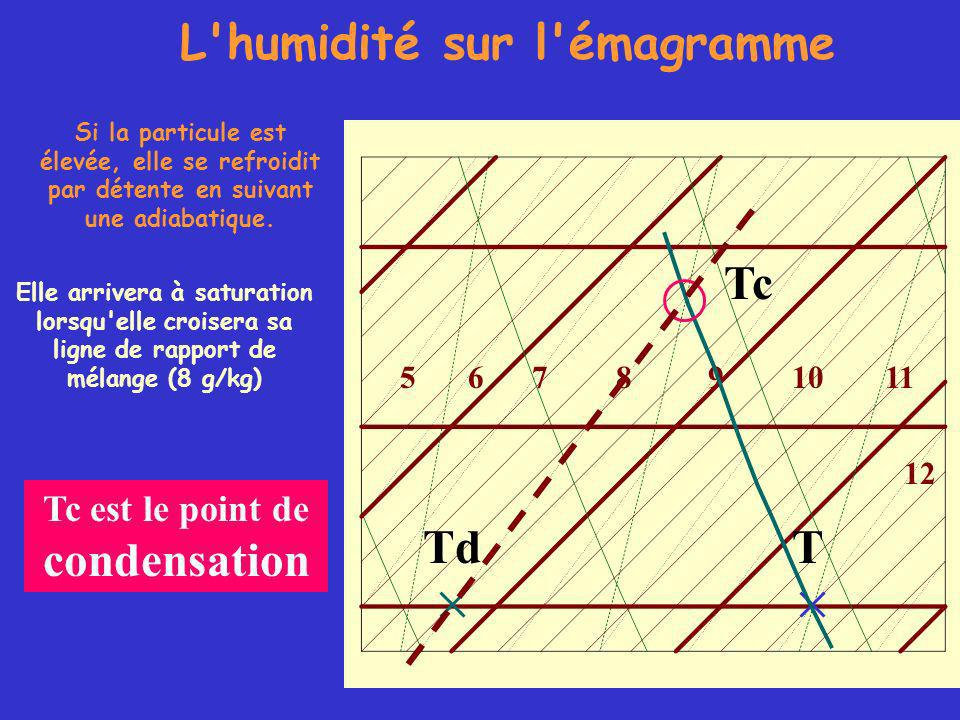 L humidité sur l émagramme T 105678911 12 Td Si la particule est élevée, elle se refroidit par détente en suivant une adiabatique.