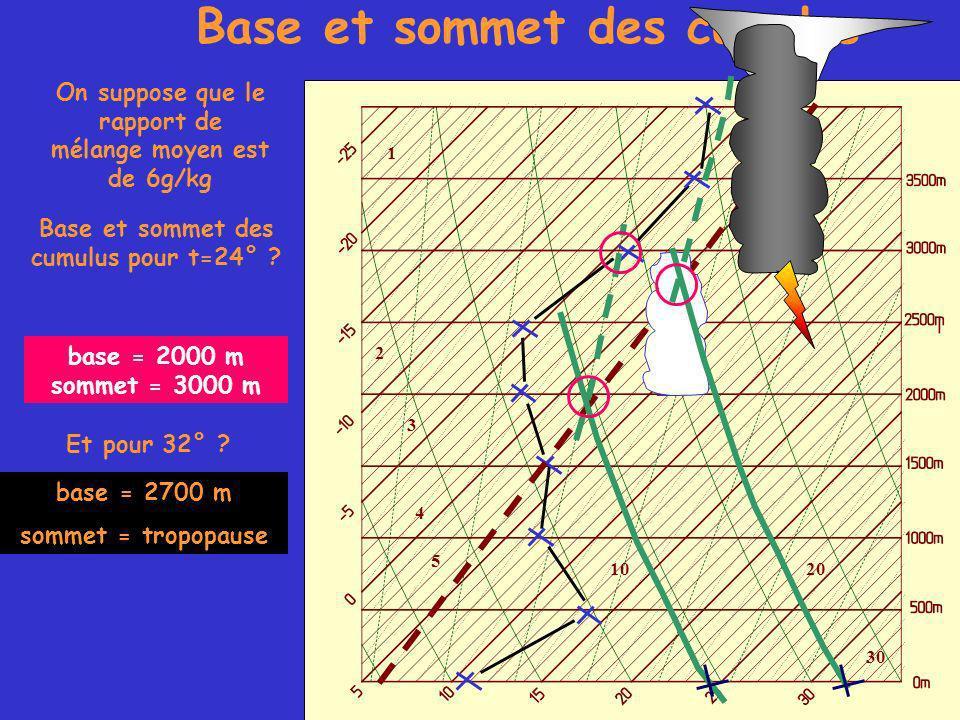 1 2 3 4 5 1020 30 Base et sommet des cumulus On suppose que le rapport de mélange moyen est de 6g/kg Base et sommet des cumulus pour t=24° .