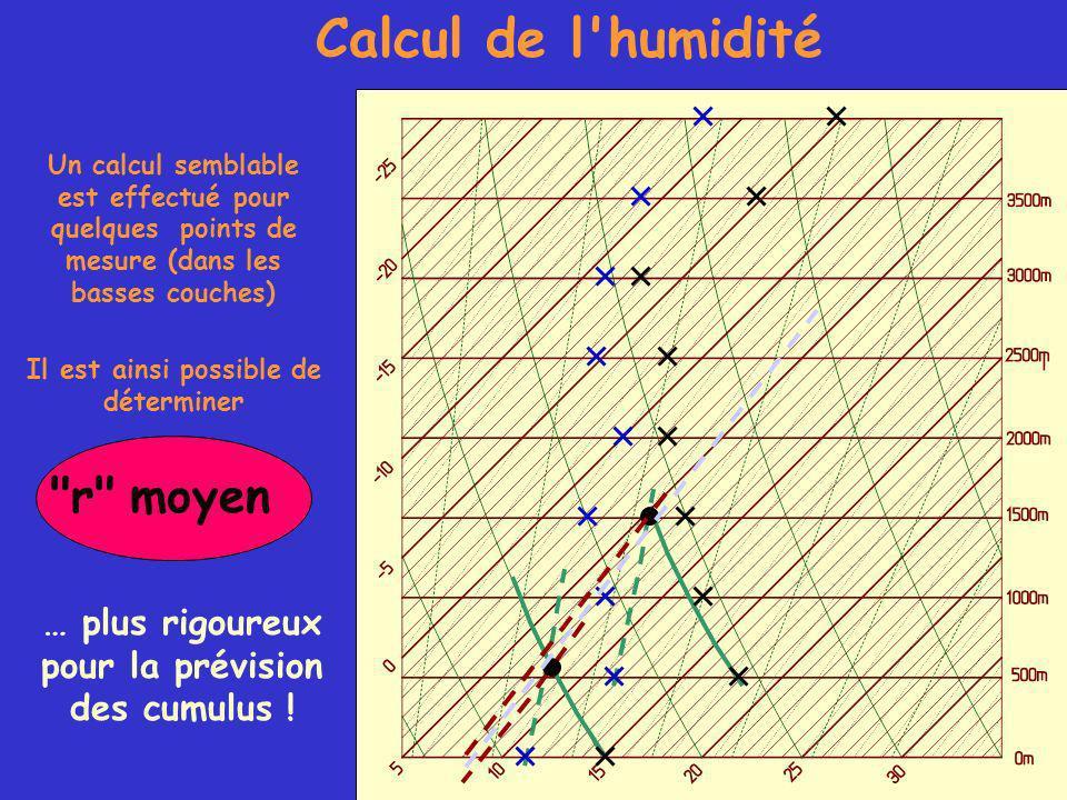 Calcul de l humidité Un calcul semblable est effectué pour quelques points de mesure (dans les basses couches) Il est ainsi possible de déterminer r moyen … plus rigoureux pour la prévision des cumulus !