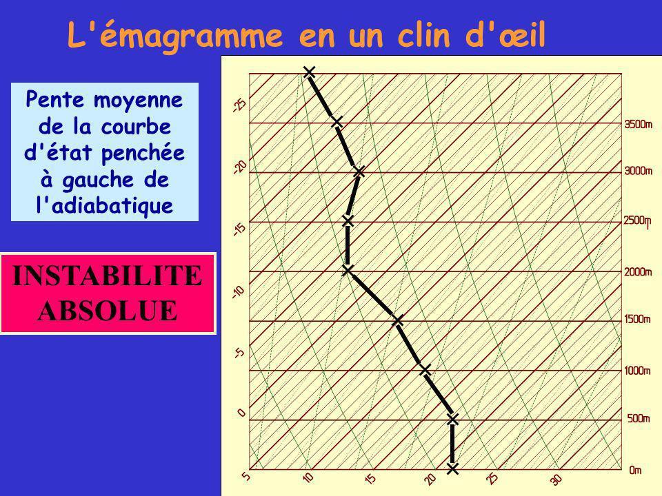 INSTABILITE ABSOLUE L émagramme en un clin d œil Pente moyenne de la courbe d état penchée à gauche de l adiabatique