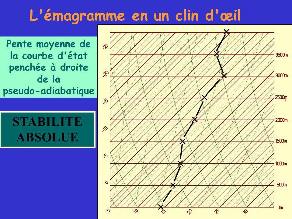 L émagramme en un clin d œil STABILITE ABSOLUE Pente moyenne de la courbe d état penchée à droite de la pseudo-adiabatique