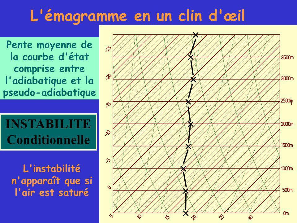 L émagramme en un clin d œil INSTABILITE Conditionnelle Pente moyenne de la courbe d état comprise entre l adiabatique et la pseudo-adiabatique L instabilité n apparaît que si l air est saturé
