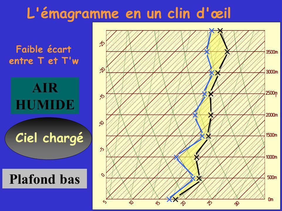 L émagramme en un clin d œil Faible écart entre T et T w AIR HUMIDE Ciel chargé Plafond bas