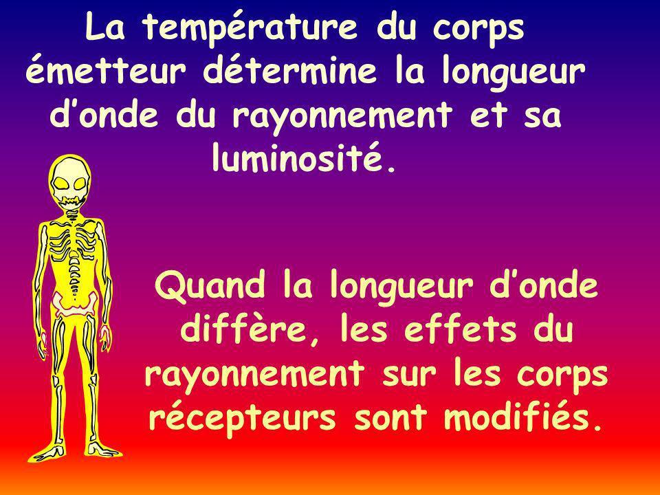 La température du corps émetteur détermine la longueur donde du rayonnement et sa luminosité.