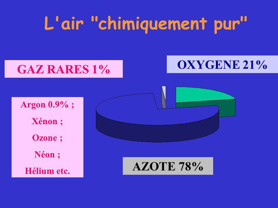 L air chimiquement pur AZOTE 78% OXYGENE 21% GAZ RARES 1% Argon 0.9% ; Xénon ; Ozone ; Néon ; Hélium etc.