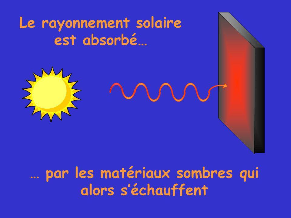 … par les matériaux sombres qui alors séchauffent Le rayonnement solaire est absorbé…