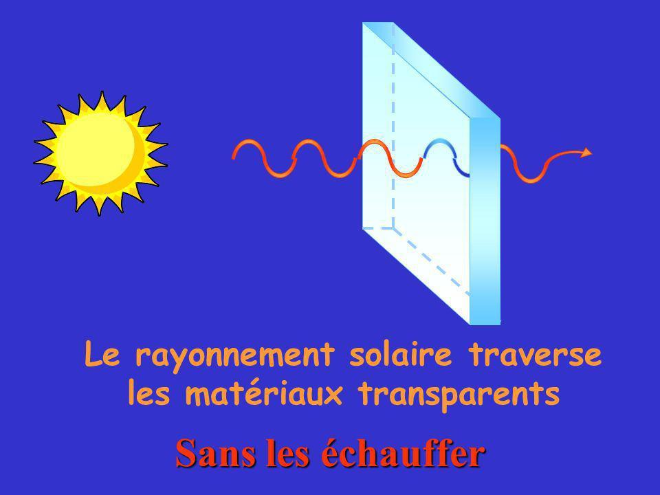 Le rayonnement solaire traverse les matériaux transparents Sans les échauffer